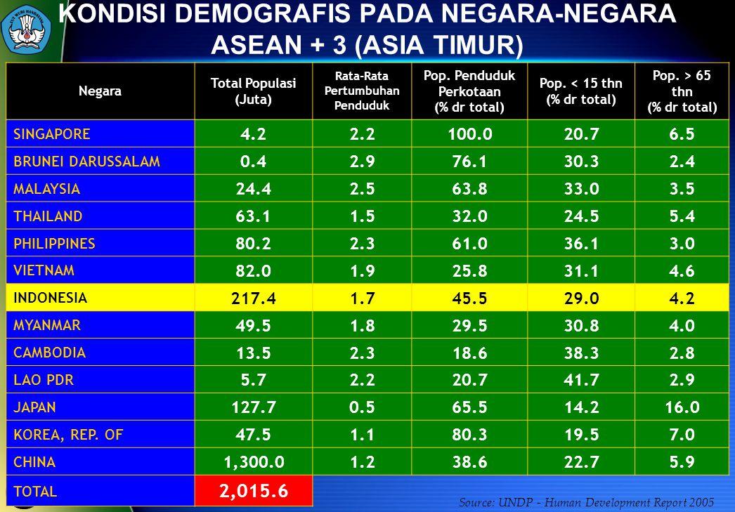 KONDISI DEMOGRAFIS PADA NEGARA-NEGARA ASEAN + 3 (ASIA TIMUR)