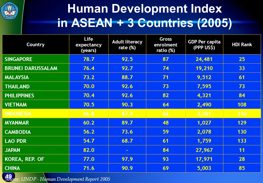 Human Development Index in ASEAN + 3 Countries (2005)