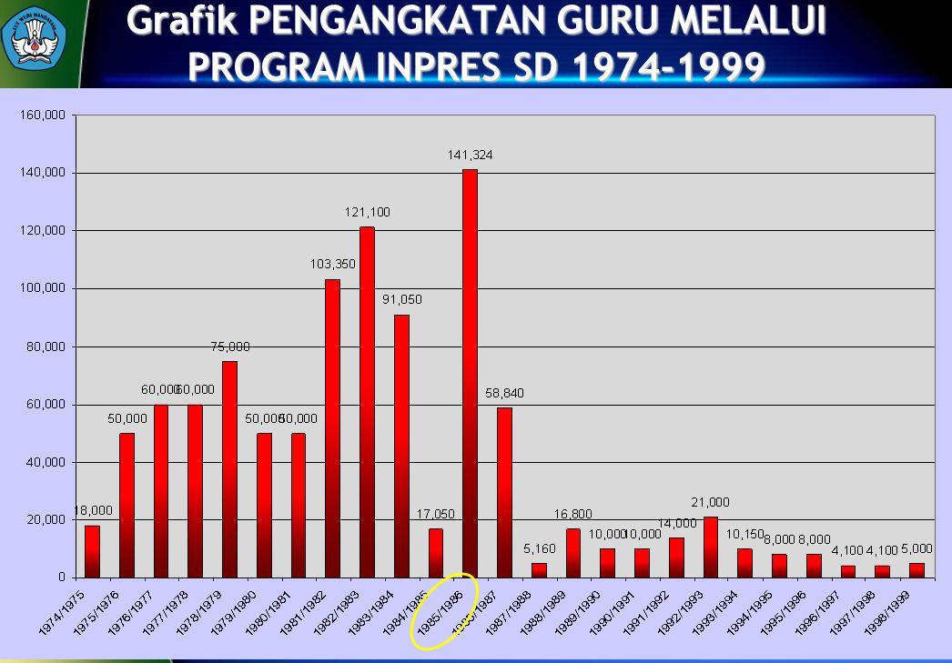 Grafik PENGANGKATAN GURU MELALUI PROGRAM INPRES SD 1974-1999