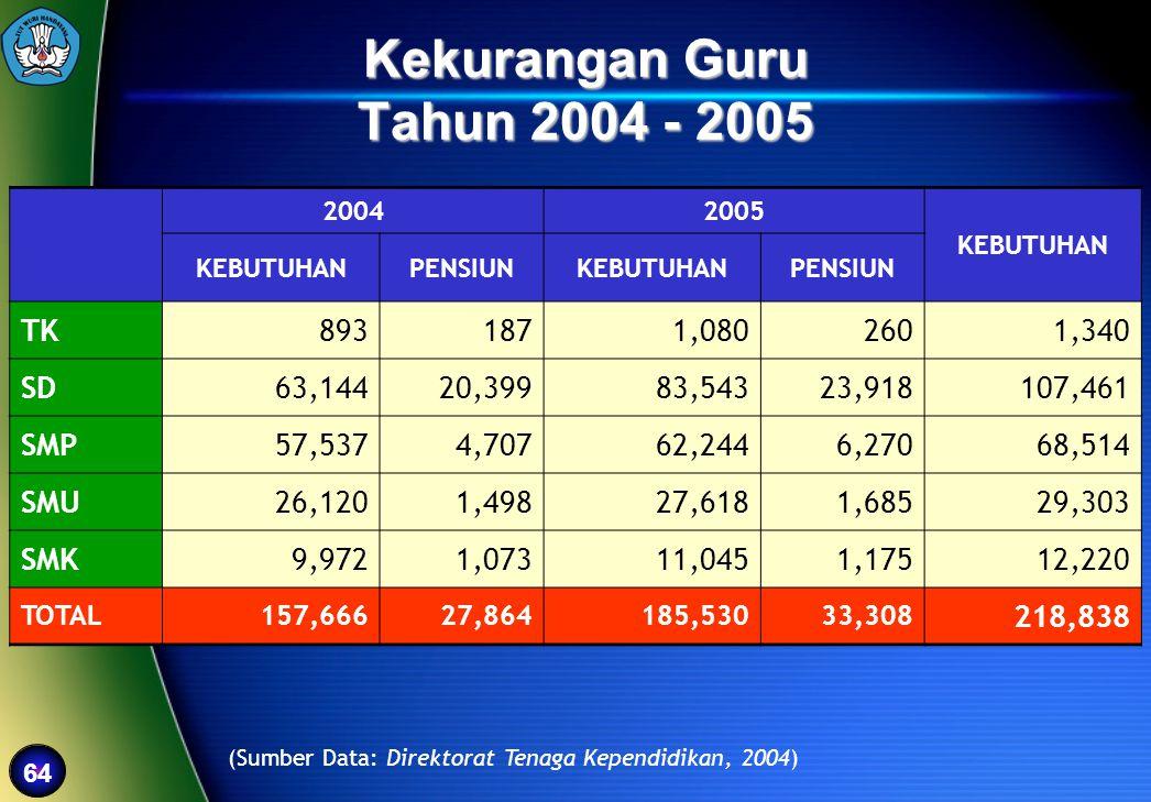 Kekurangan Guru Tahun 2004 - 2005