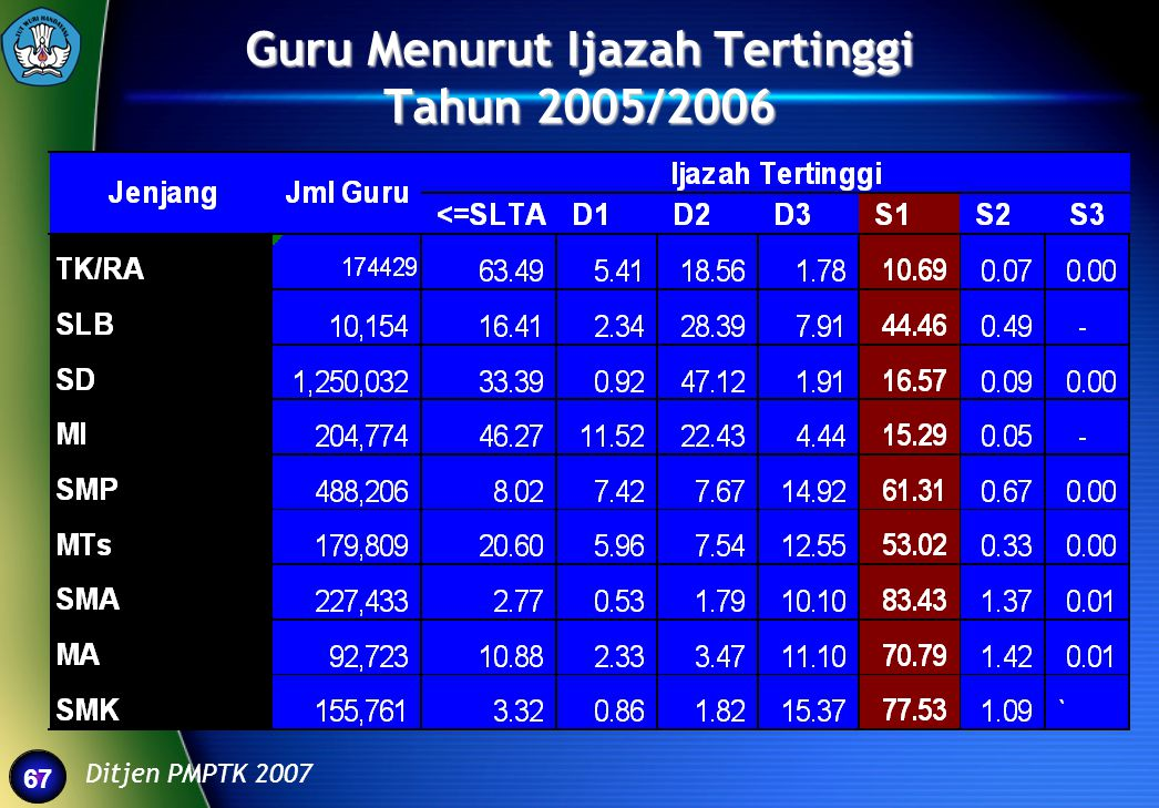 Guru Menurut Ijazah Tertinggi Tahun 2005/2006