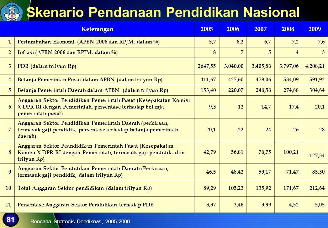 Skenario Pendanaan Pendidikan Nasional
