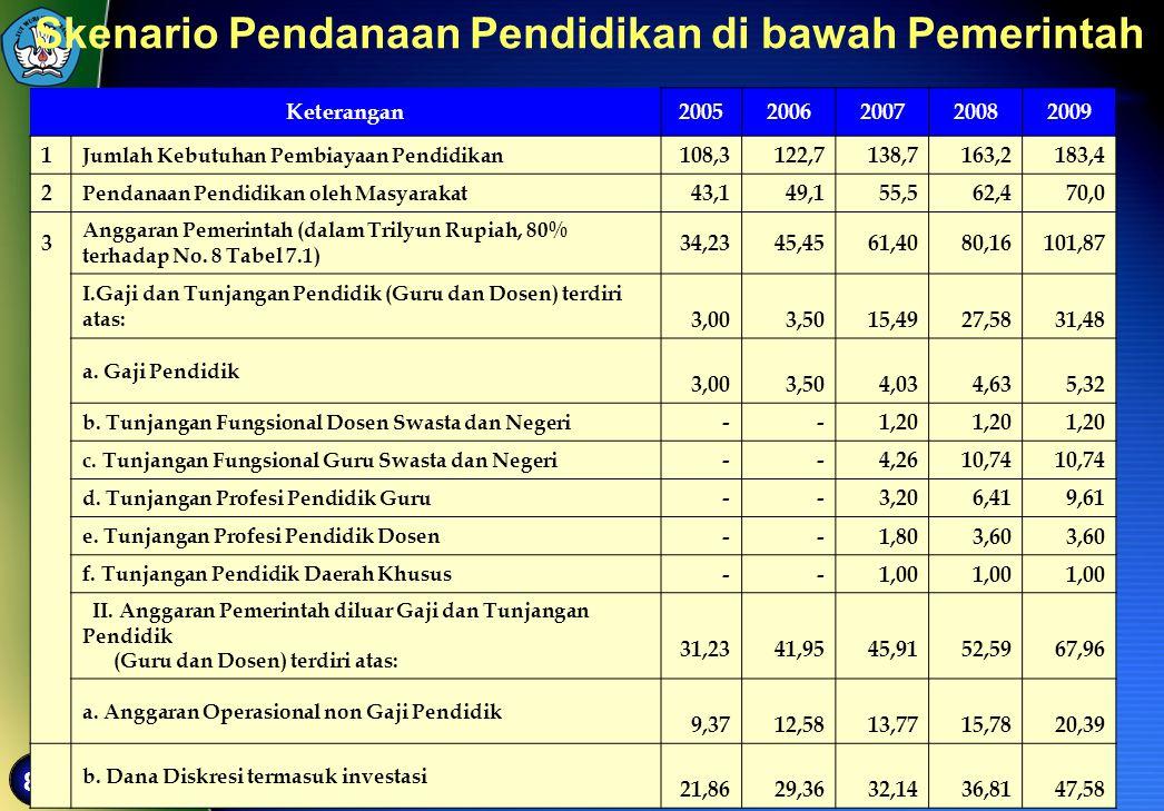 Skenario Pendanaan Pendidikan di bawah Pemerintah