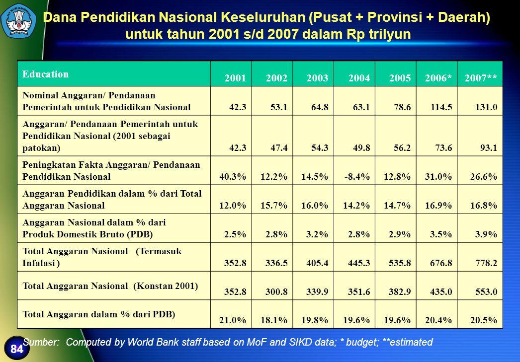 Dana Pendidikan Nasional Keseluruhan (Pusat + Provinsi + Daerah)