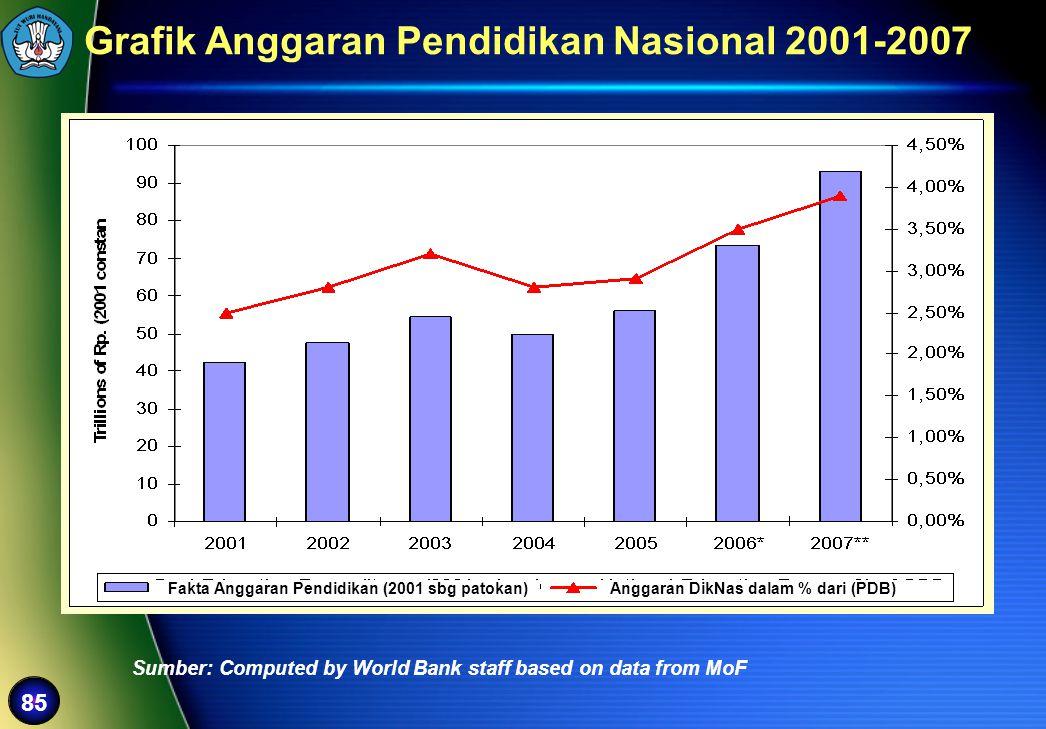 Fakta Anggaran Pendidikan (2001 sbg patokan)