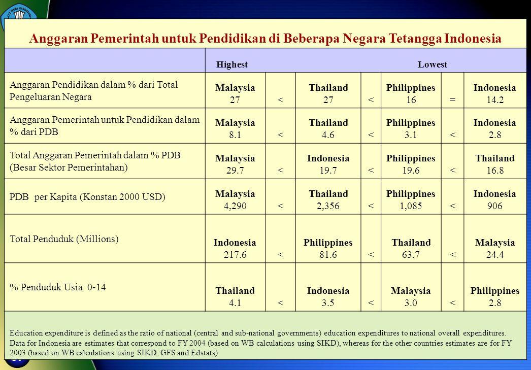 Anggaran Pemerintah untuk Pendidikan di Beberapa Negara Tetangga Indonesia