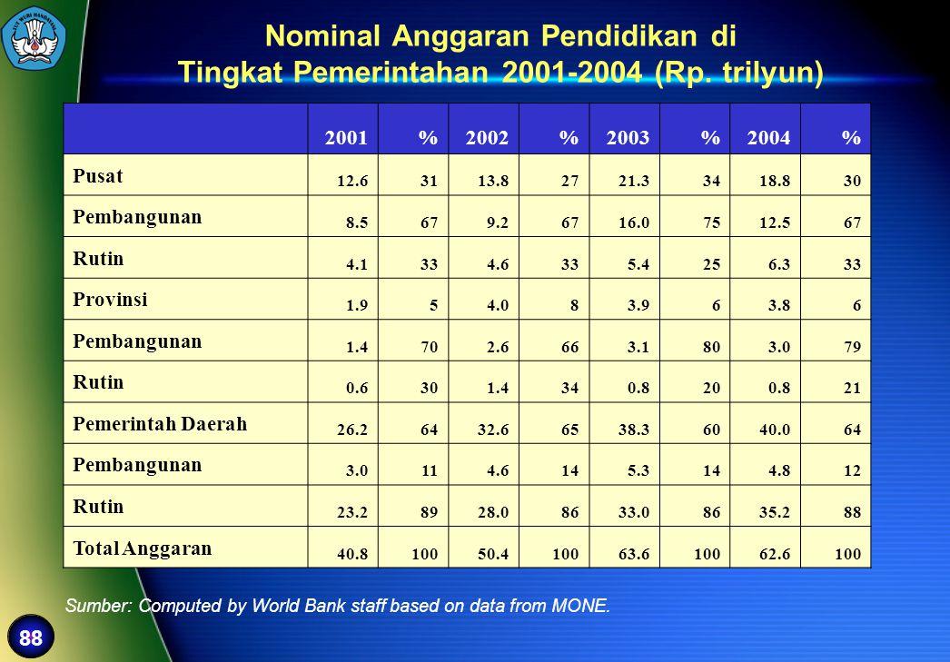 Nominal Anggaran Pendidikan di
