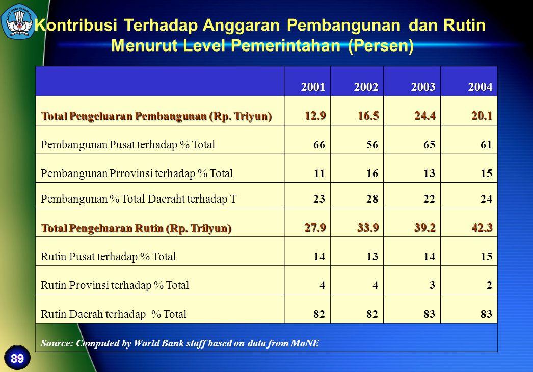 Kontribusi Terhadap Anggaran Pembangunan dan Rutin