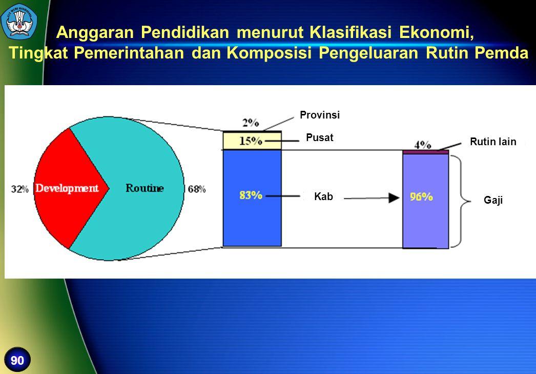 Anggaran Pendidikan menurut Klasifikasi Ekonomi,