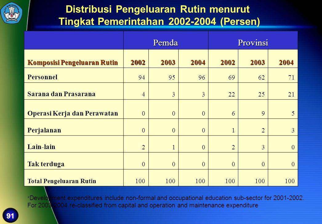 Distribusi Pengeluaran Rutin menurut