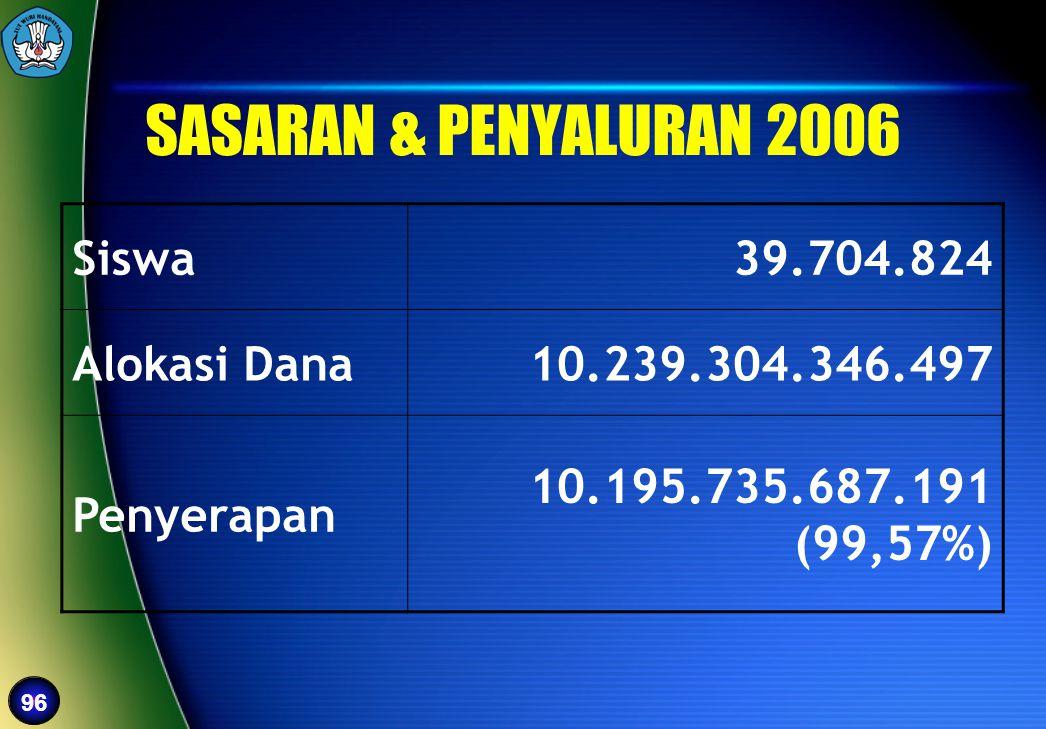 SASARAN & PENYALURAN 2006 Siswa 39.704.824 Alokasi Dana
