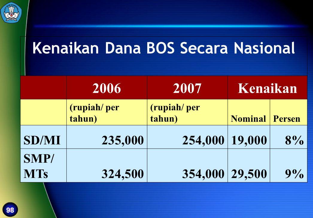 Kenaikan Dana BOS Secara Nasional