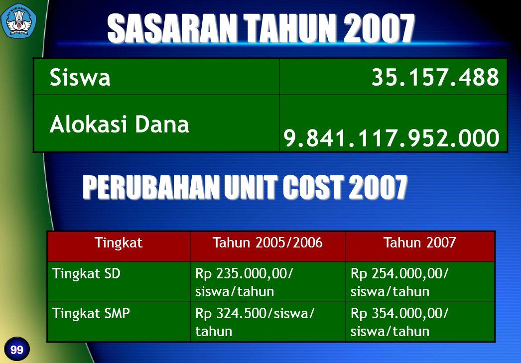 SASARAN TAHUN 2007 PERUBAHAN UNIT COST 2007 Siswa 35.157.488