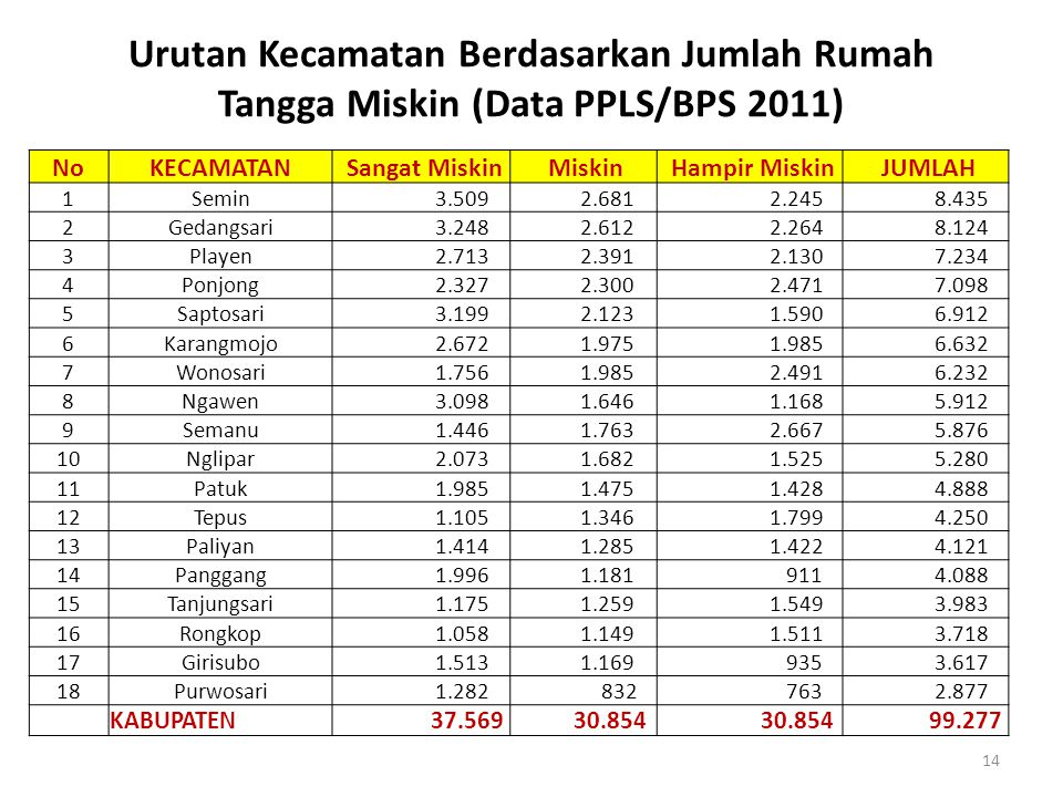 Urutan Kecamatan Berdasarkan Jumlah Rumah Tangga Miskin (Data PPLS/BPS 2011)