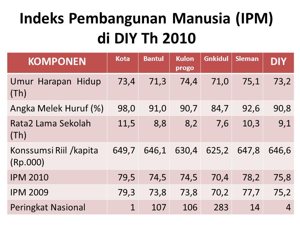 Indeks Pembangunan Manusia (IPM) di DIY Th 2010