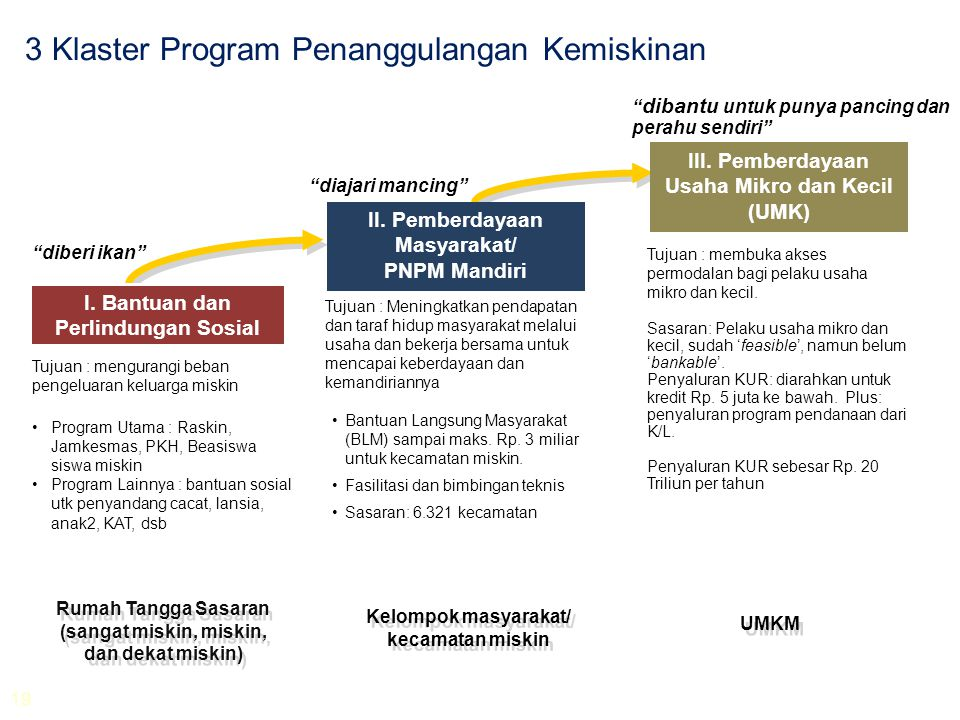 3 Klaster Program Penanggulangan Kemiskinan