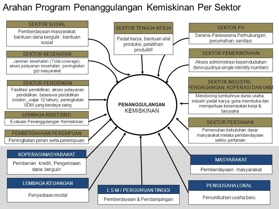 Arahan Program Penanggulangan Kemiskinan Per Sektor