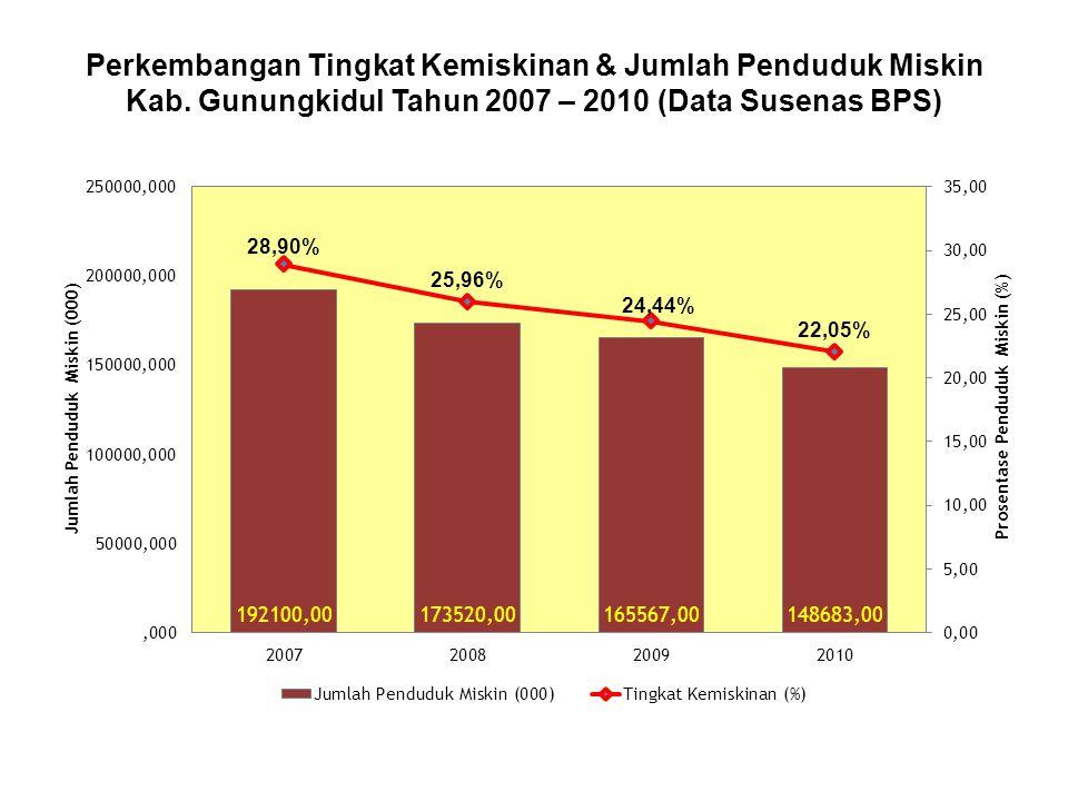 Perkembangan Tingkat Kemiskinan & Jumlah Penduduk Miskin Kab
