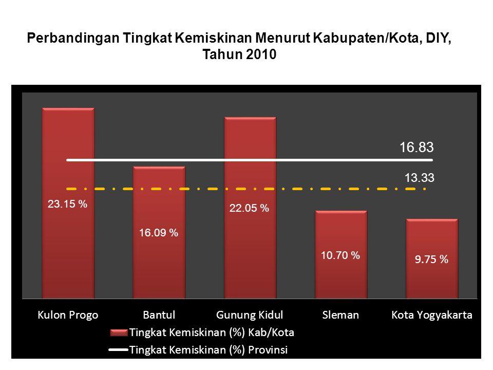Perbandingan Tingkat Kemiskinan Menurut Kabupaten/Kota, DIY, Tahun 2010