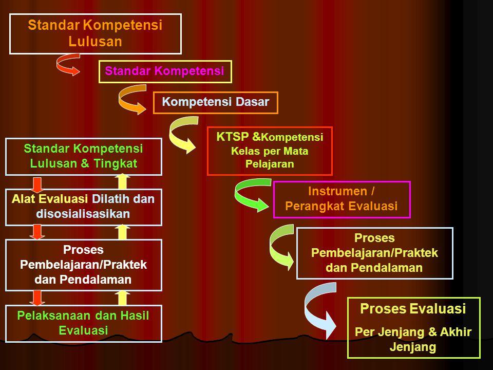 Standar Kompetensi Lulusan Proses Evaluasi