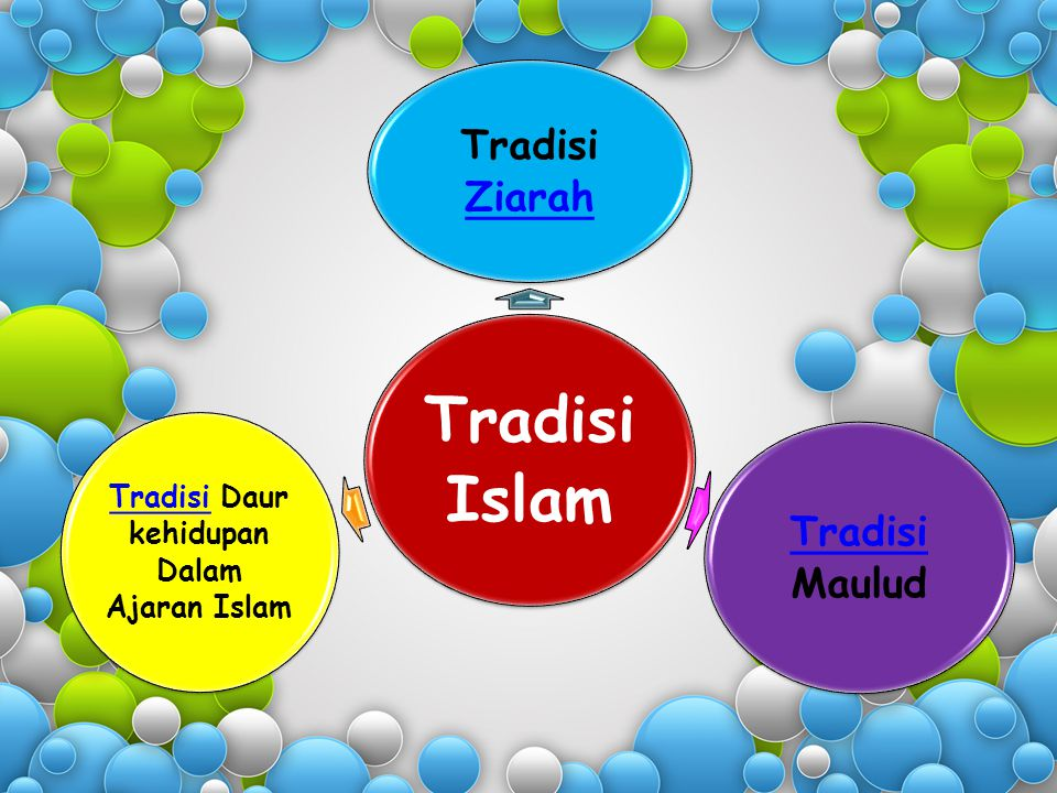 Tradisi Daur kehidupan Dalam Ajaran Islam