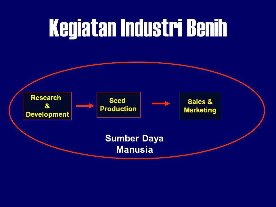 Kegiatan Industri Benih