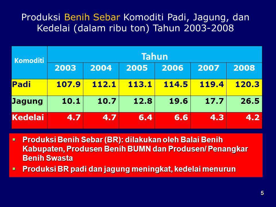 Produksi Benih Sebar Komoditi Padi, Jagung, dan Kedelai (dalam ribu ton) Tahun 2003-2008