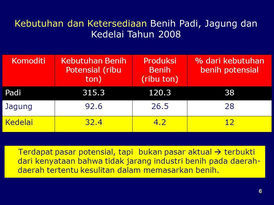 Kebutuhan dan Ketersediaan Benih Padi, Jagung dan Kedelai Tahun 2008