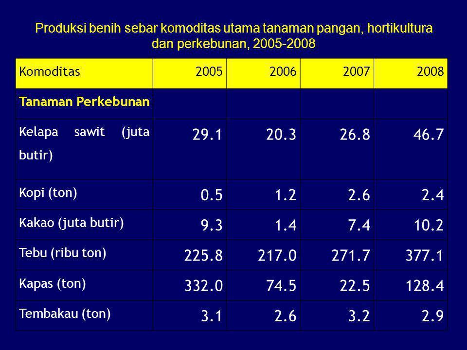 Produksi benih sebar komoditas utama tanaman pangan, hortikultura dan perkebunan, 2005-2008