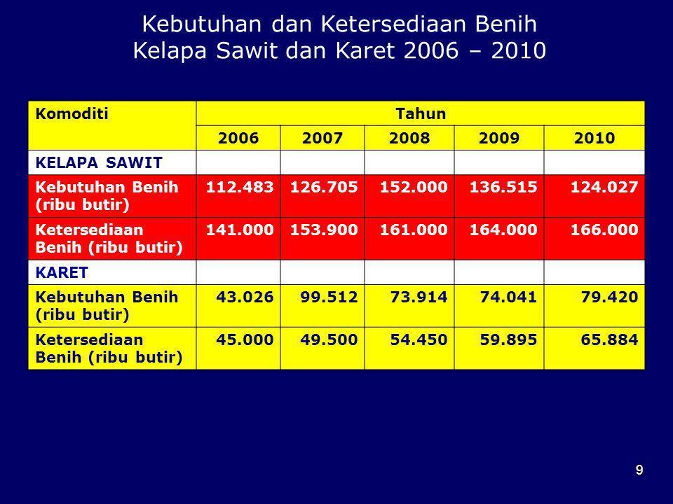 Kebutuhan dan Ketersediaan Benih Kelapa Sawit dan Karet 2006 – 2010