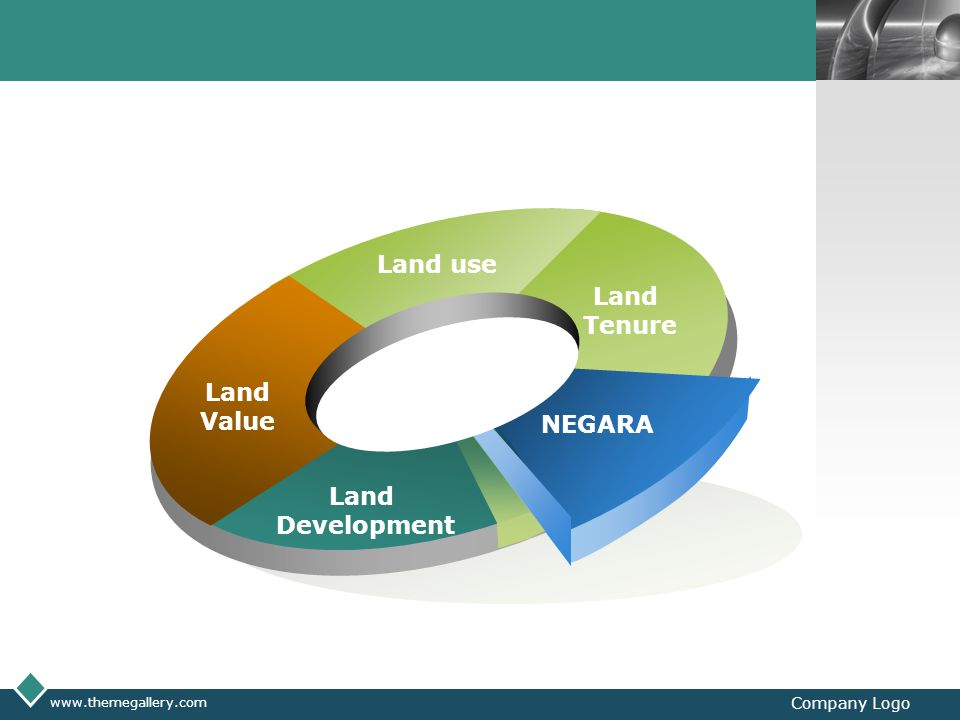 Land Value Land use Tenure NEGARA Development