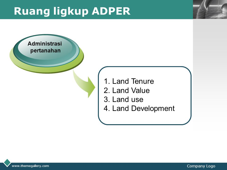 Ruang ligkup ADPER Land Tenure Land Value Land use Land Development