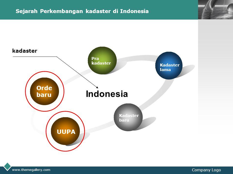 Sejarah Perkembangan kadaster di Indonesia