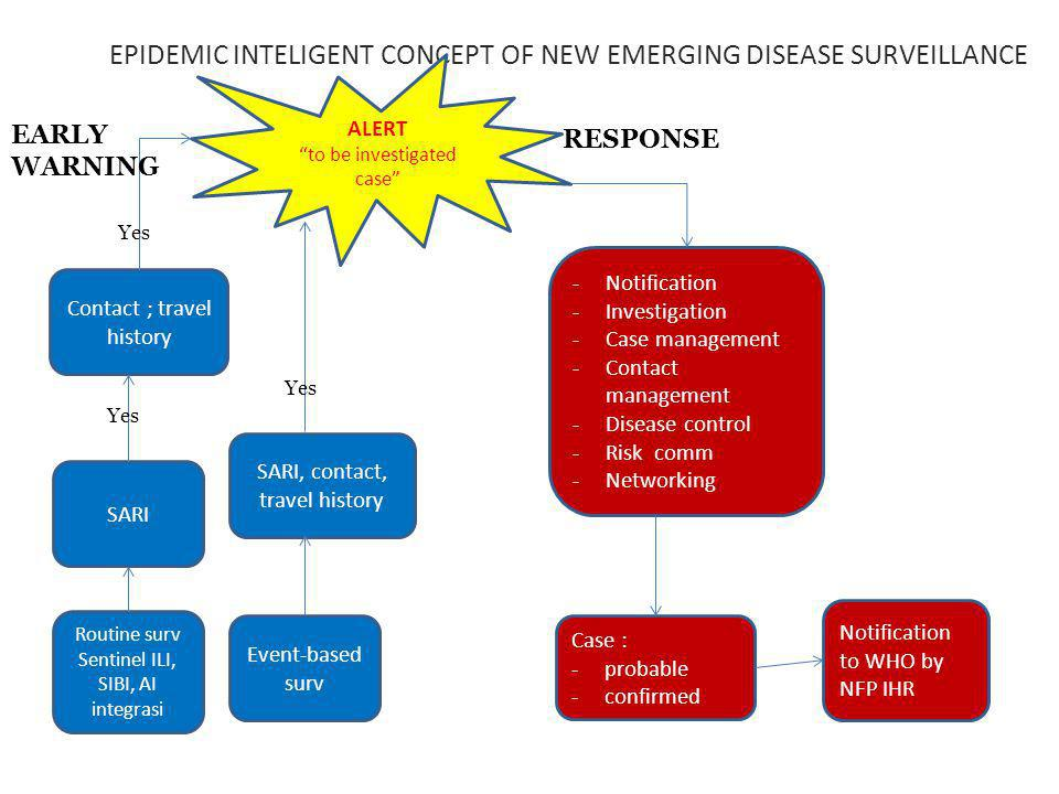 EPIDEMIC INTELIGENT CONCEPT OF NEW EMERGING DISEASE SURVEILLANCE