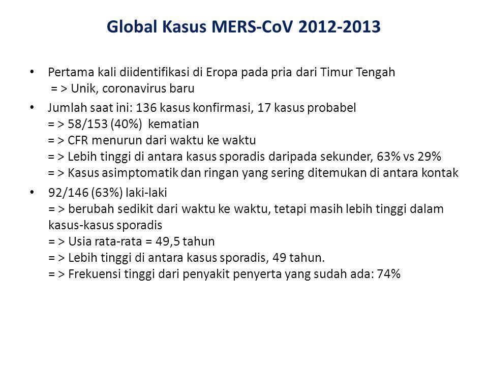 Global Kasus MERS-CoV 2012-2013