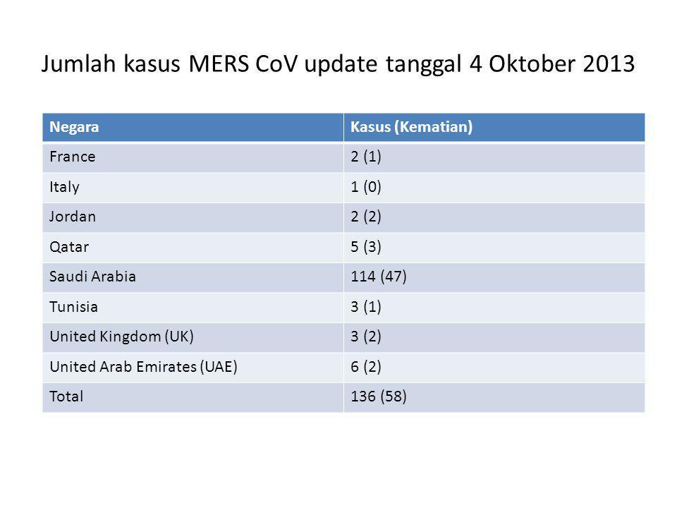Jumlah kasus MERS CoV update tanggal 4 Oktober 2013