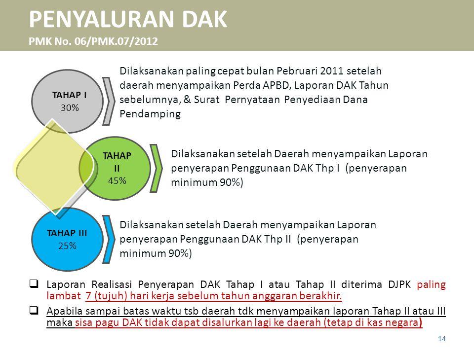 PENYALURAN DAK PMK No. 06/PMK.07/2012