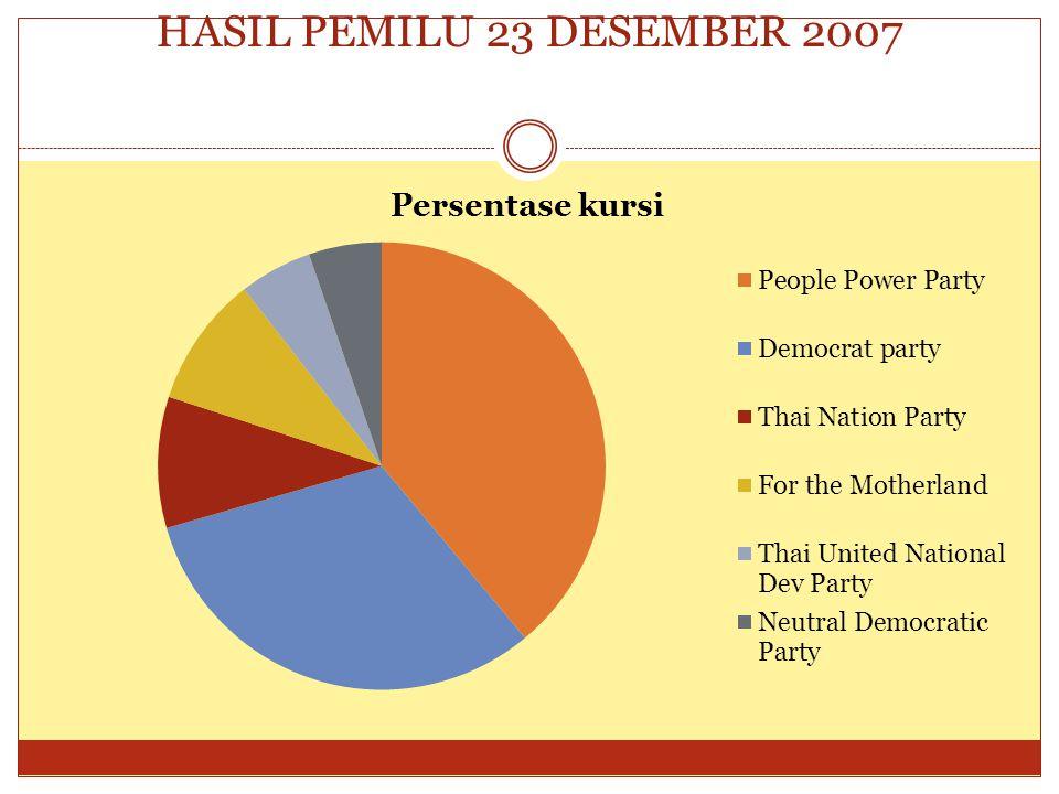 HASIL PEMILU 23 DESEMBER 2007