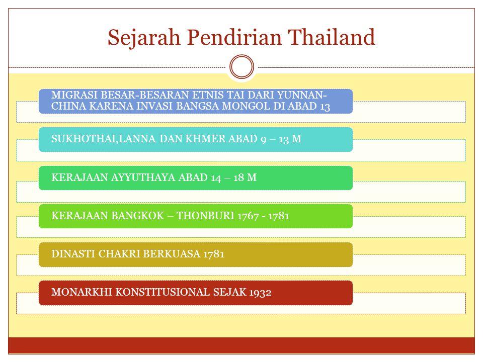 Sejarah Pendirian Thailand