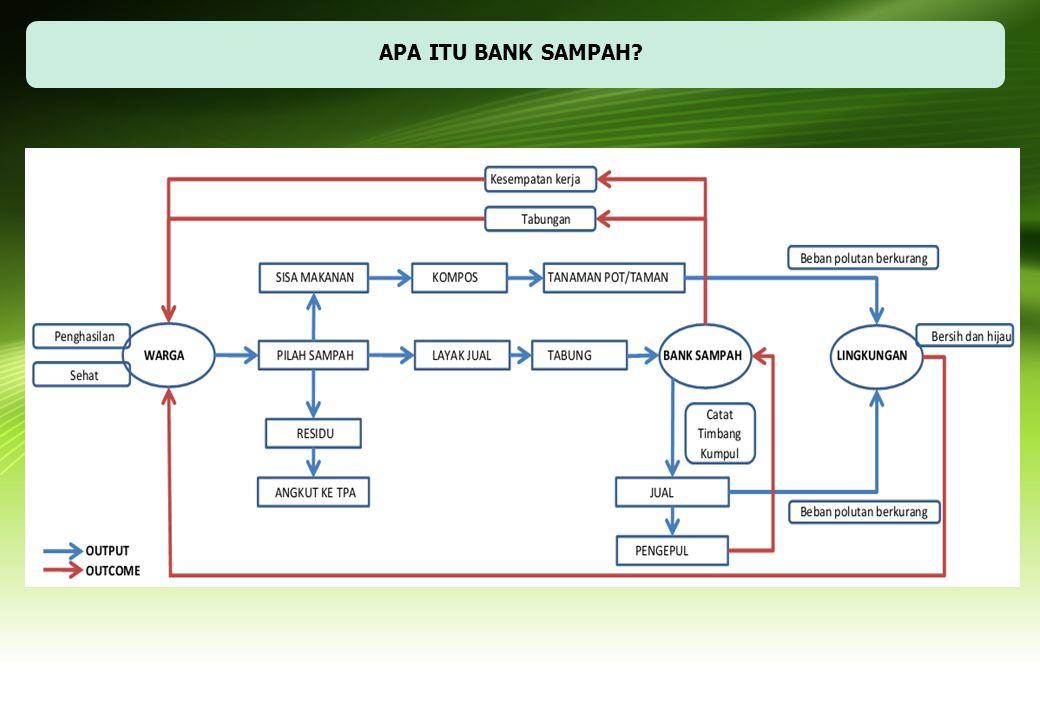 APA ITU BANK SAMPAH