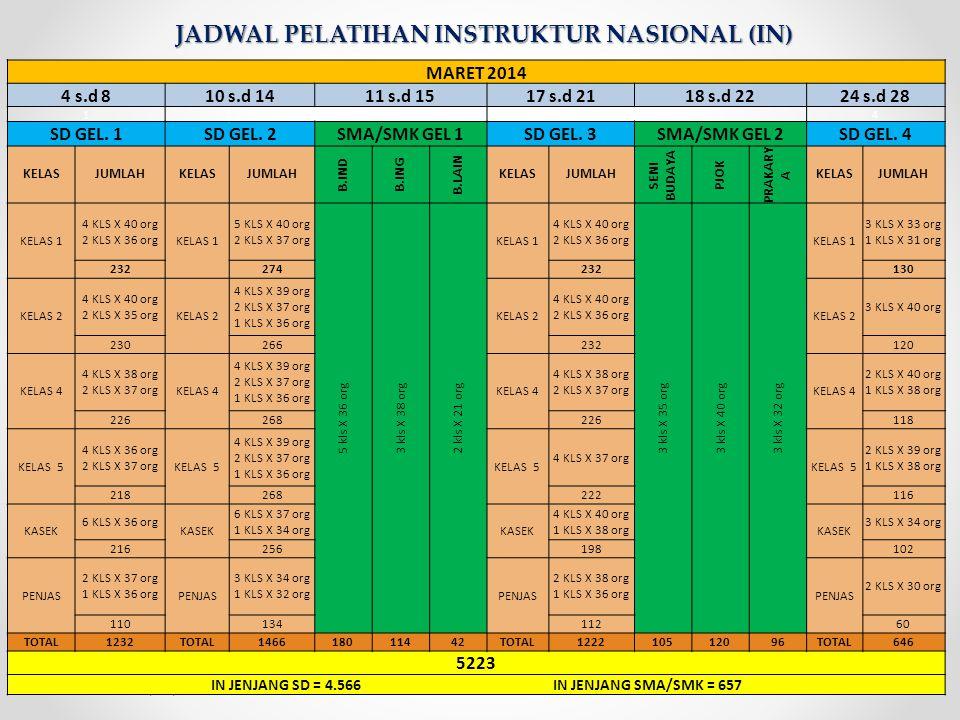 JADWAL PELATIHAN INSTRUKTUR NASIONAL (IN)