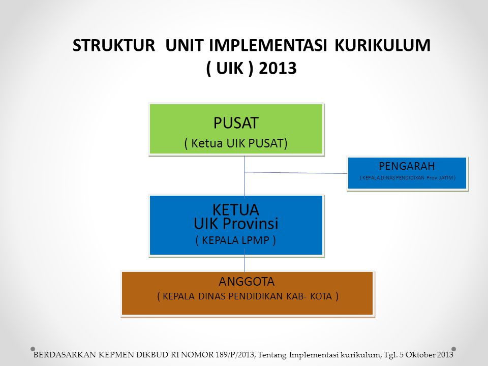 STRUKTUR UNIT IMPLEMENTASI KURIKULUM