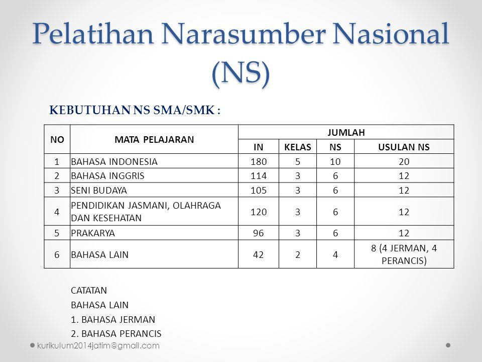 Pelatihan Narasumber Nasional (NS)