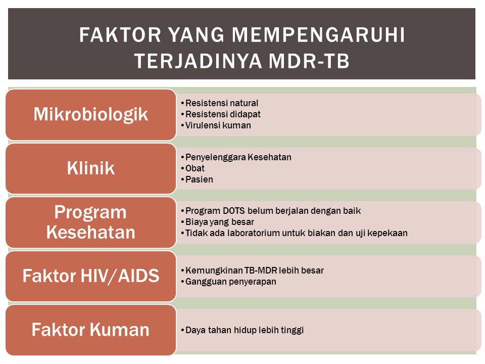 Faktor yang mempengaruhi terjadinya MDR-TB