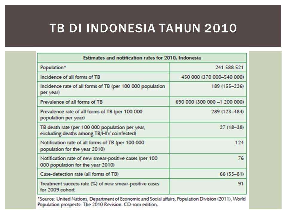 Tb di indonesia tahun 2010