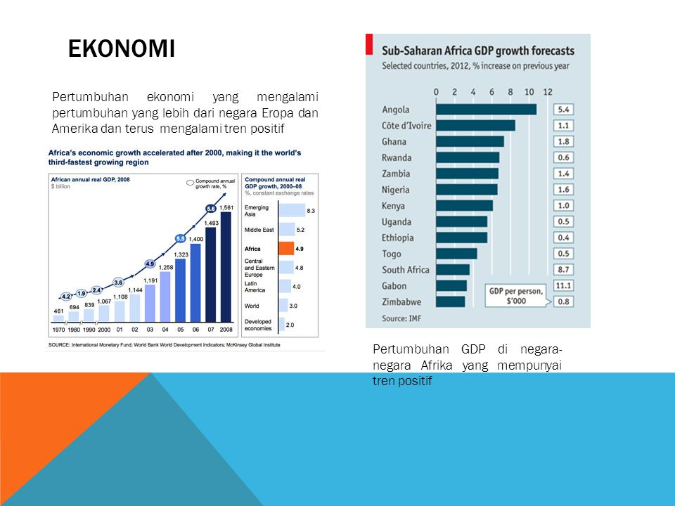 Ekonomi Pertumbuhan ekonomi yang mengalami pertumbuhan yang lebih dari negara Eropa dan Amerika dan terus mengalami tren positif.
