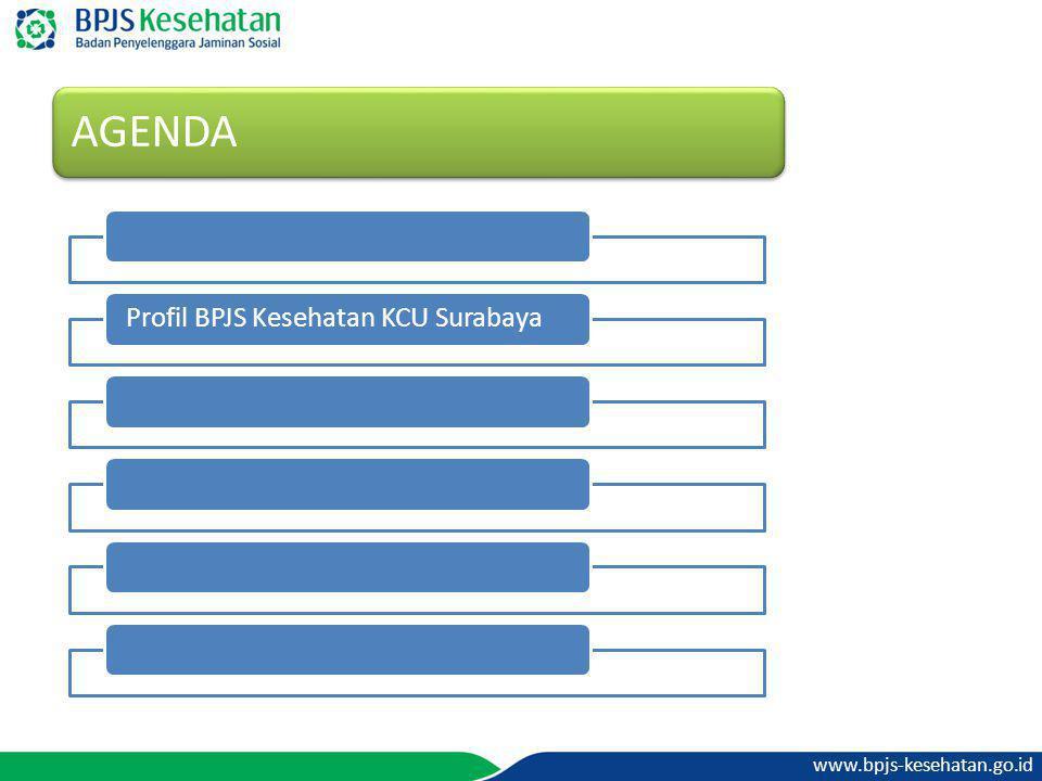 Profil BPJS Kesehatan KCU Surabaya