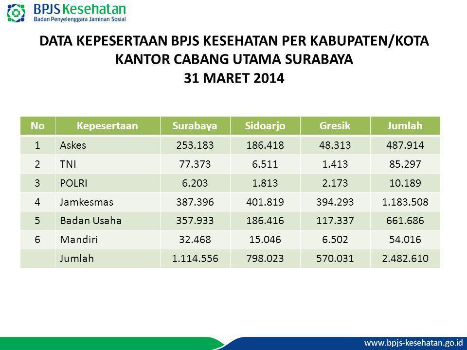 DATA KEPESERTAAN BPJS KESEHATAN PER KABUPATEN/KOTA KANTOR CABANG UTAMA SURABAYA 31 MARET 2014