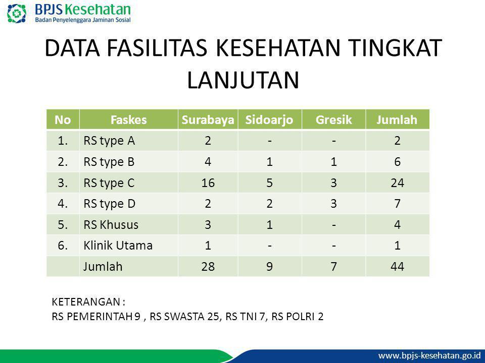DATA FASILITAS KESEHATAN TINGKAT LANJUTAN