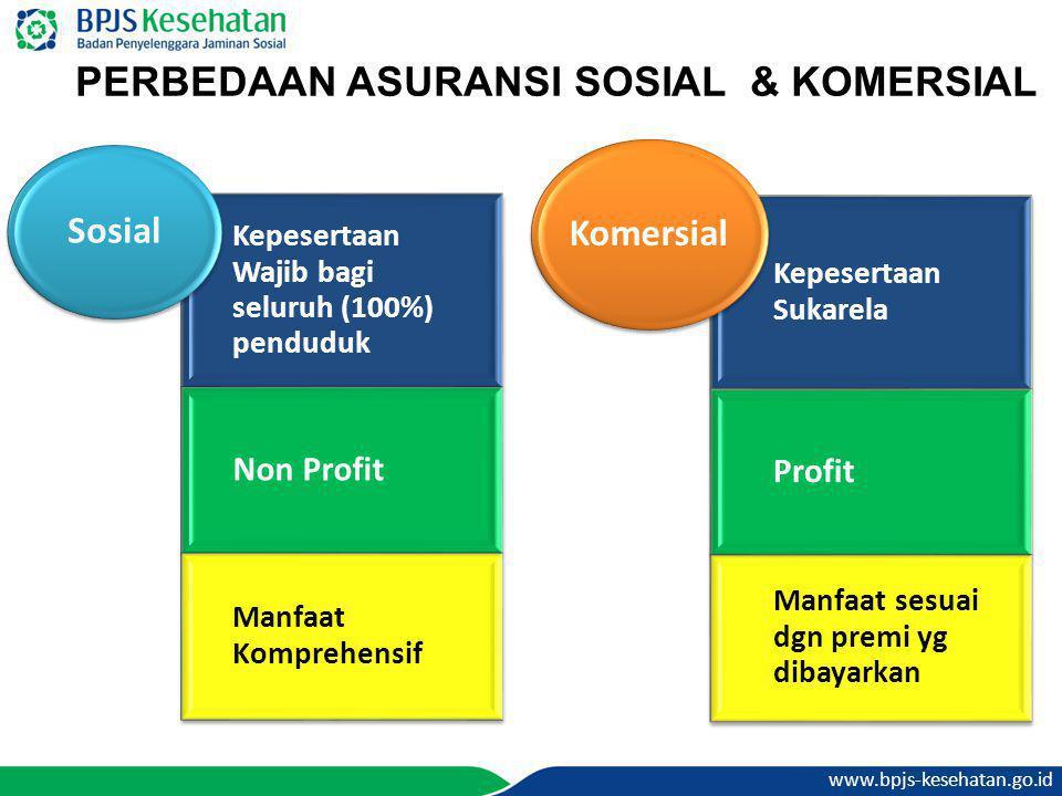 PERBEDAAN ASURANSI SOSIAL & KOMERSIAL